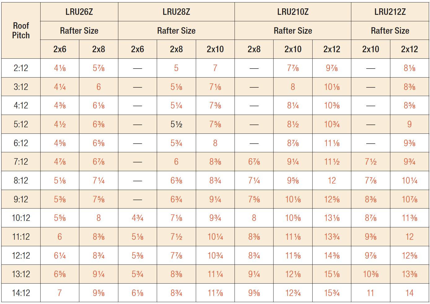 LRUZ Product Table