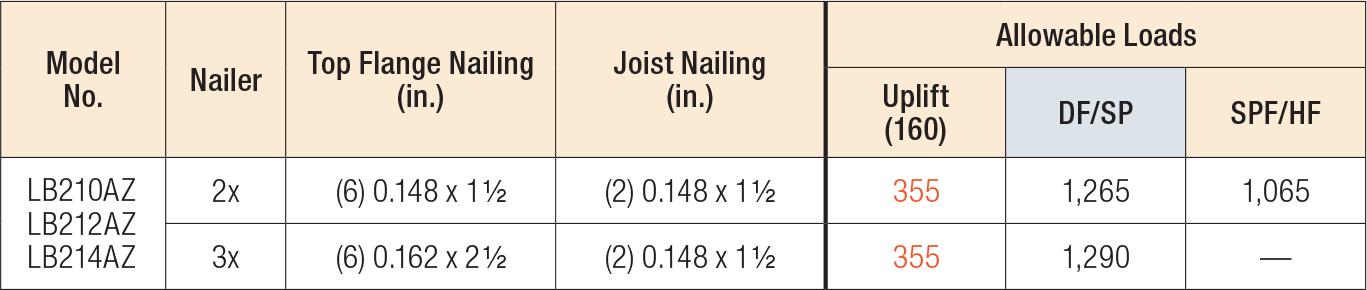 LBAZ Nailer Table