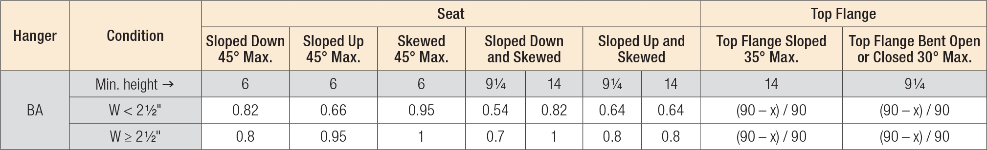 BA Modifications and Associated Load Reductions