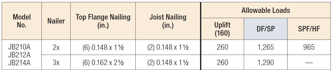 JBA Nailer Table