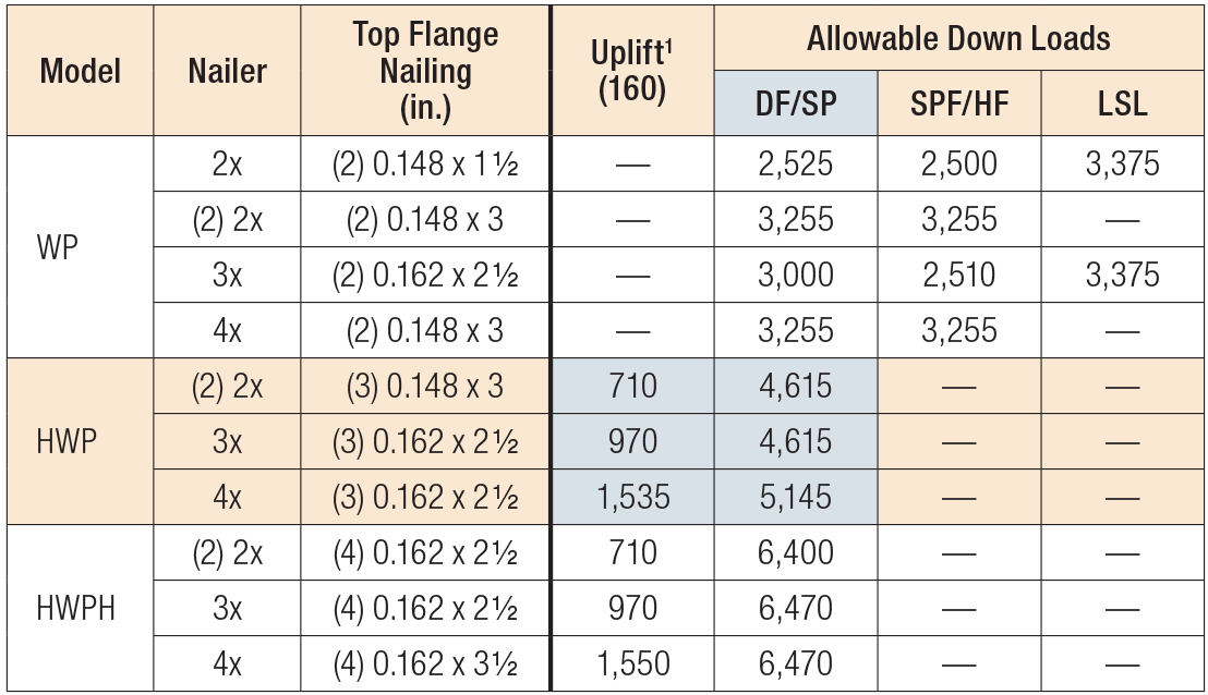 WP/HWP/HWPH/WMU Nailer Table