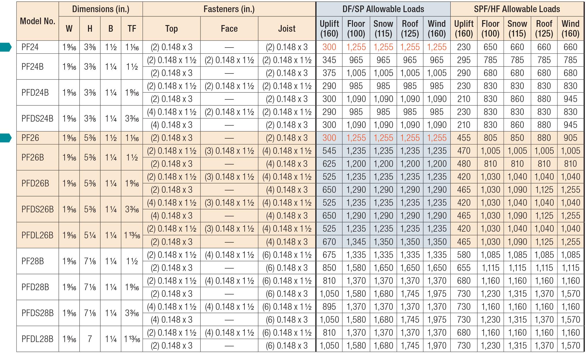 PF/PFB/PFDB Load Table
