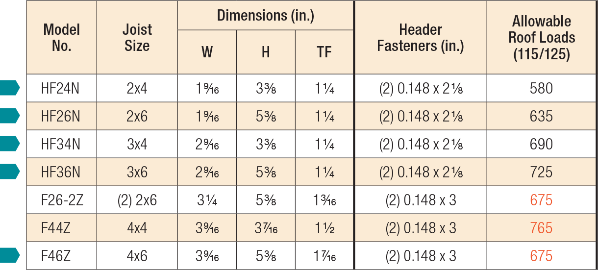 HFN/F Load Table
