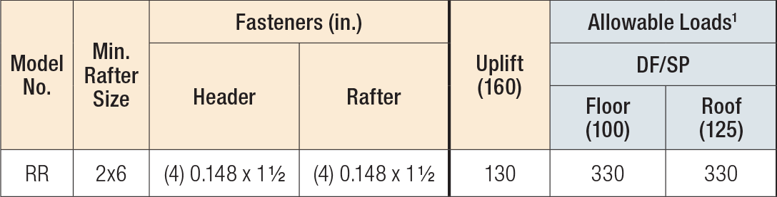 RR Ridge Rafter Connector Load Table
