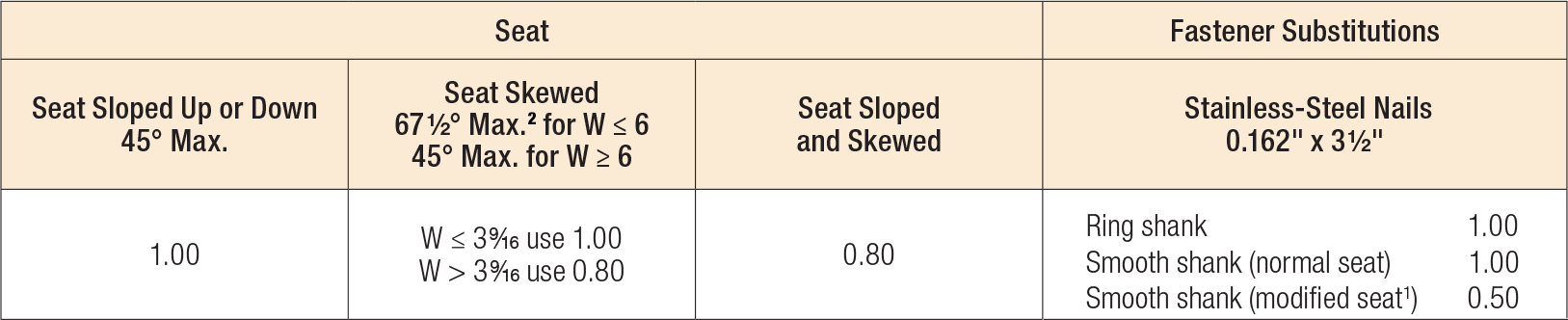 U/HU/HUC Series Modifications and Associated Load Reductions