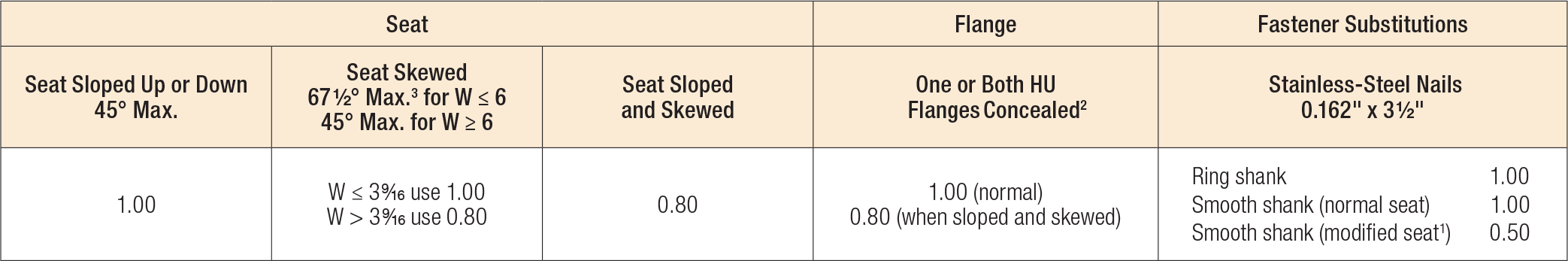 U Series Modifications and Associated Load Reductions