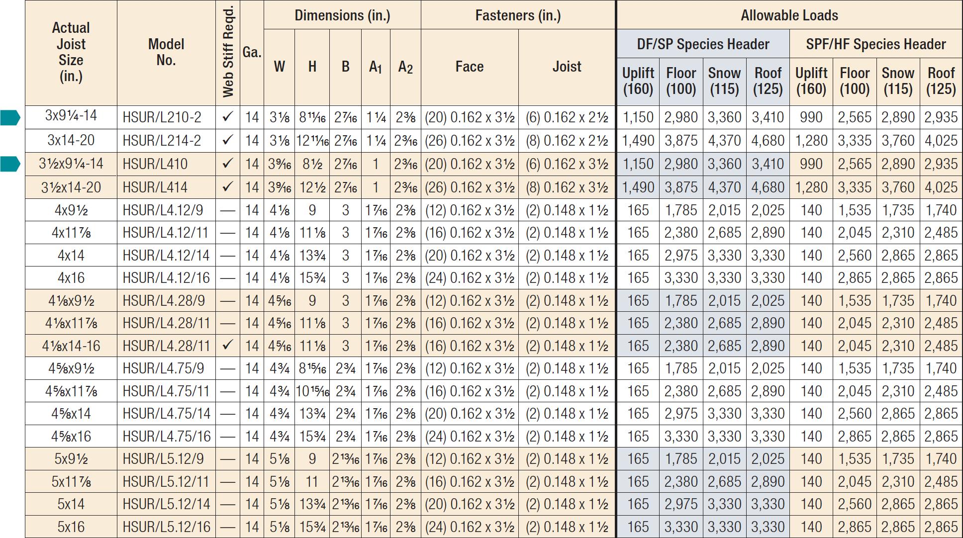SUR/SUL/HSUR/HSUL Skewed 45° Hangers Load Table