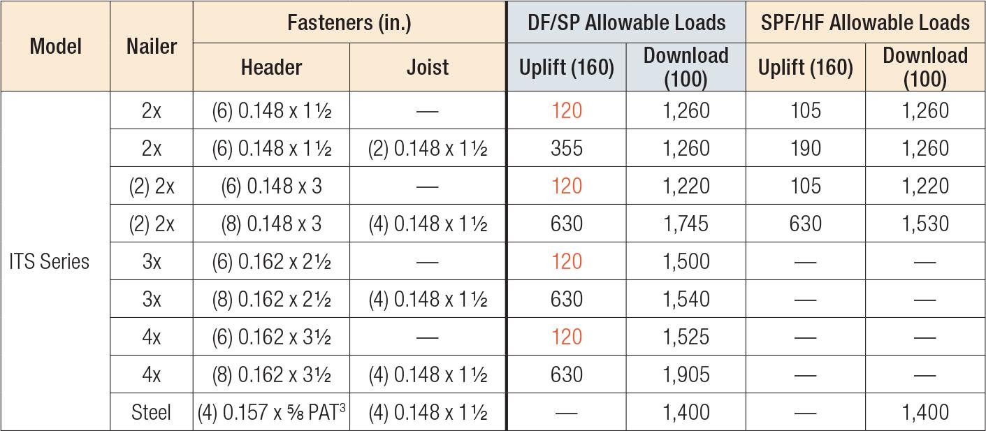 ITS/MIT/HIT Nailer Table