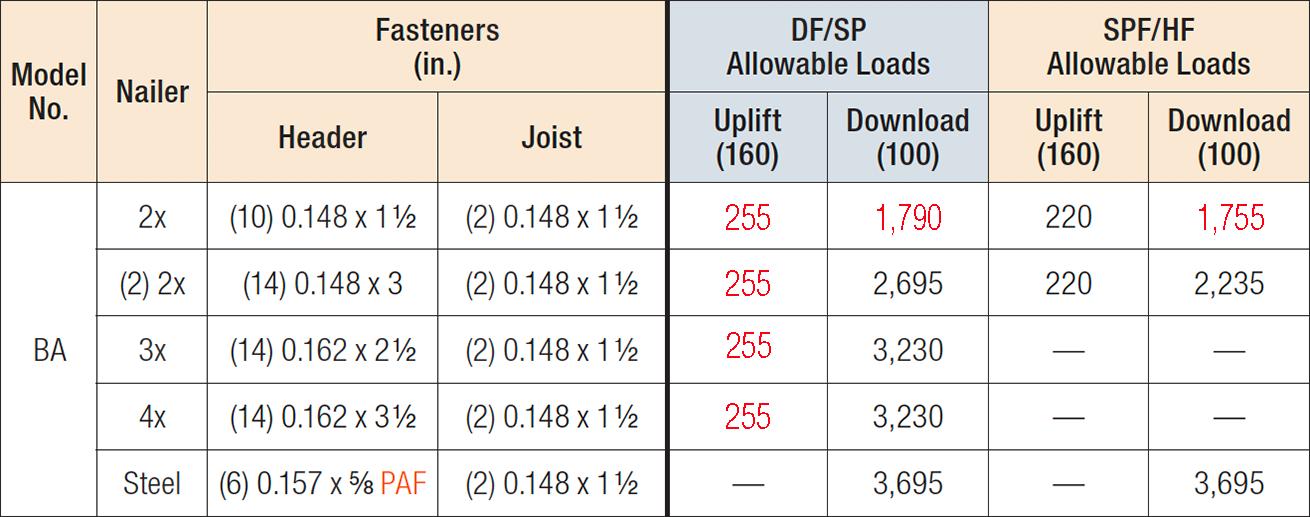 BA Top-Flange Hangers Nailer Table