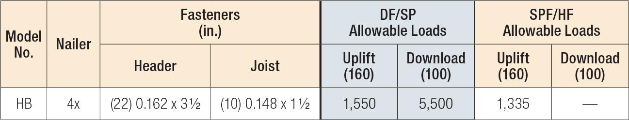 HB Top-Flange Hangers Nailer Table