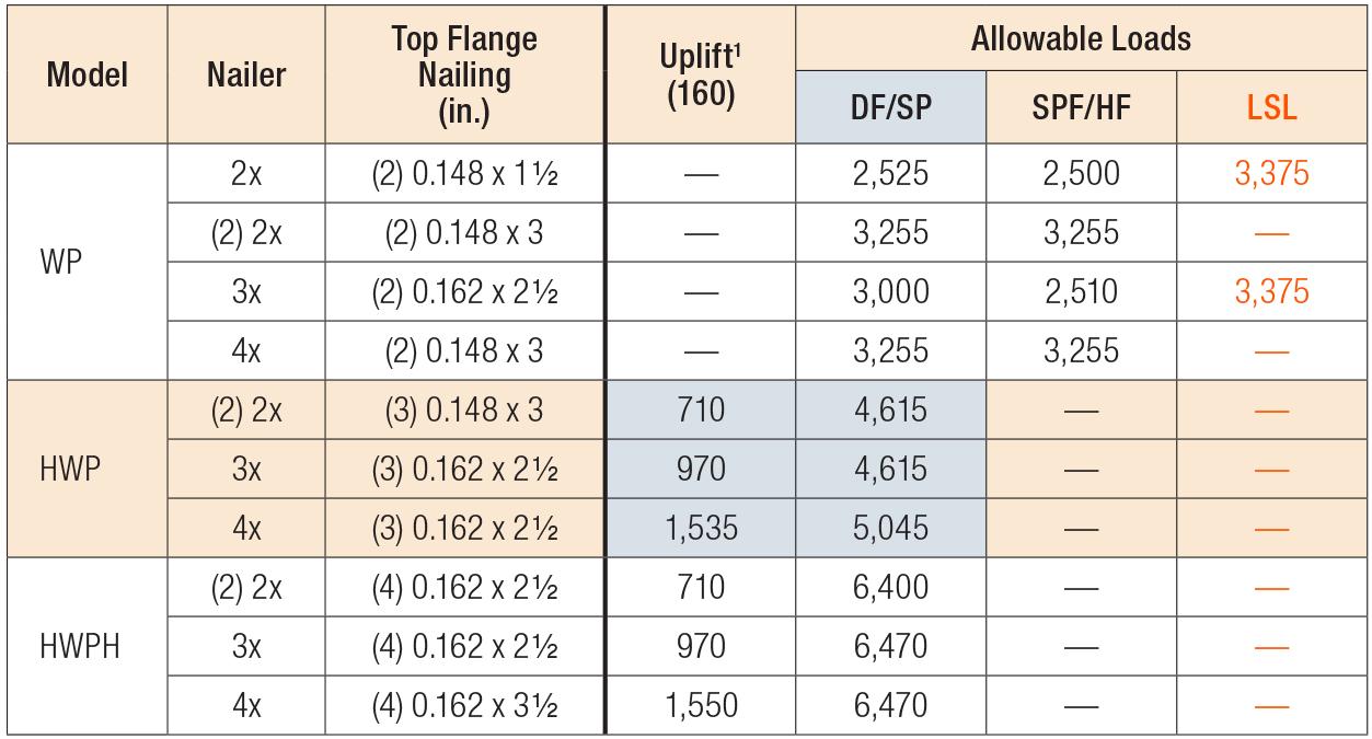 WP/HWP/HWPH/WMU High-Capacity Top-Flange Hangers Nailer Table