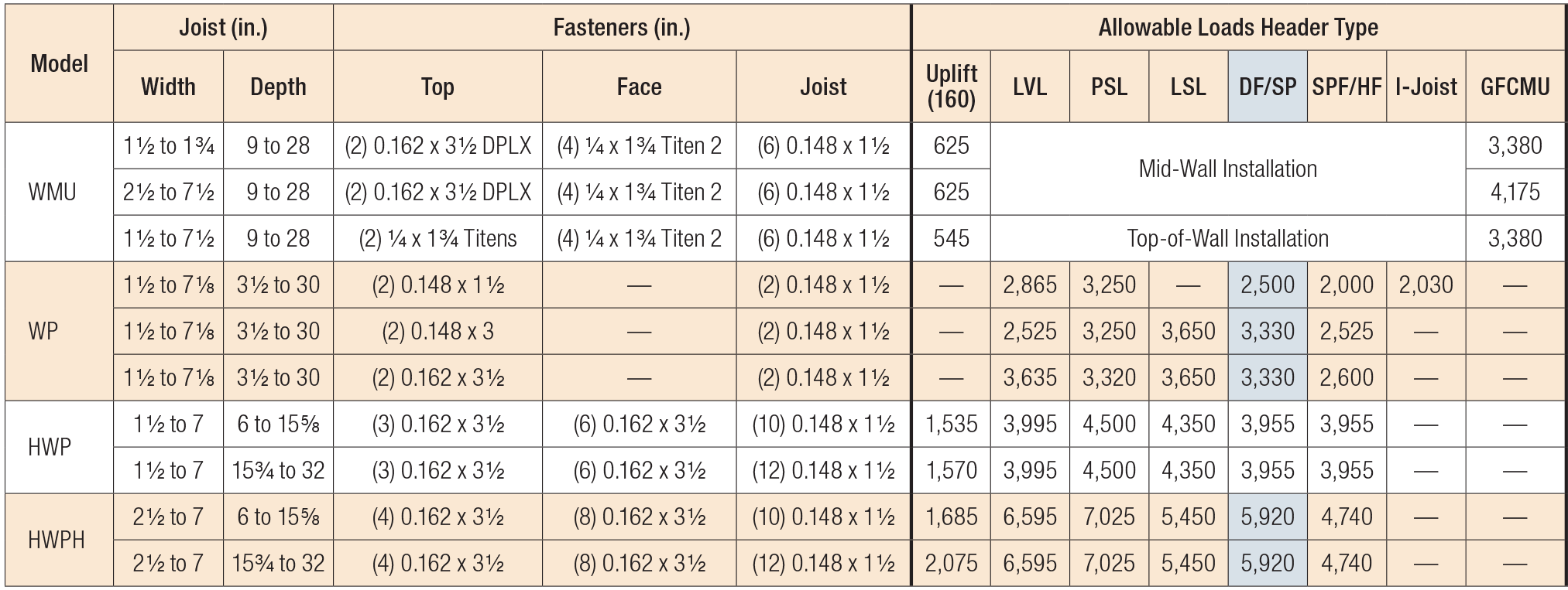 WP/HWP/HWPH/WMU High-Capacity Top-Flange Hangers Various Header Applications
