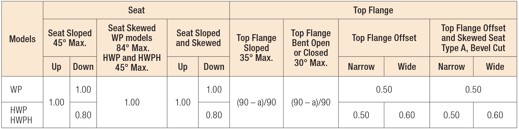 Modifications and Associated Load Reductions for WP/HWP/HWPH