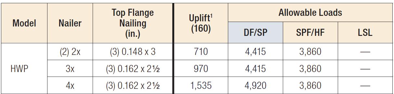 HWP Nailer Table