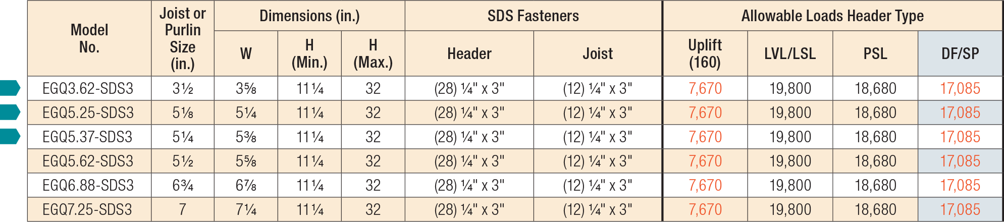 EGQ High-Capacity Top-Flange Hanger Load Table