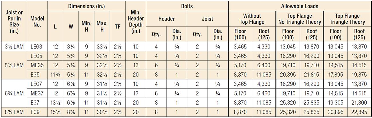 LEG/MEG/EG Beam and Glulam Top-Flange Hangers Load Table