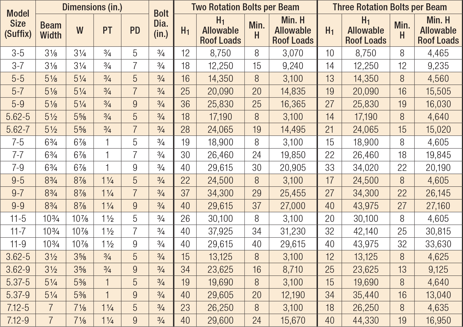 HCA Hinge Connectors Allowable Download Table