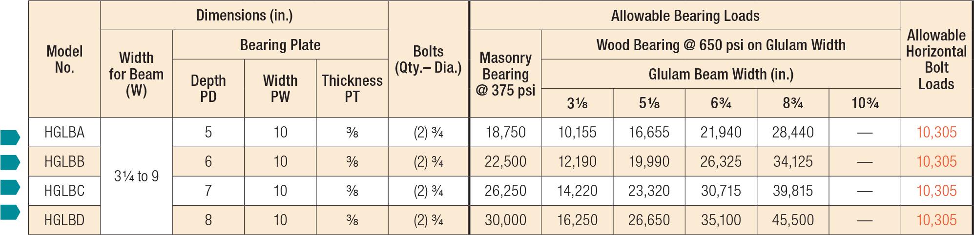 GLB/HGLB Beam Seats Load Table
