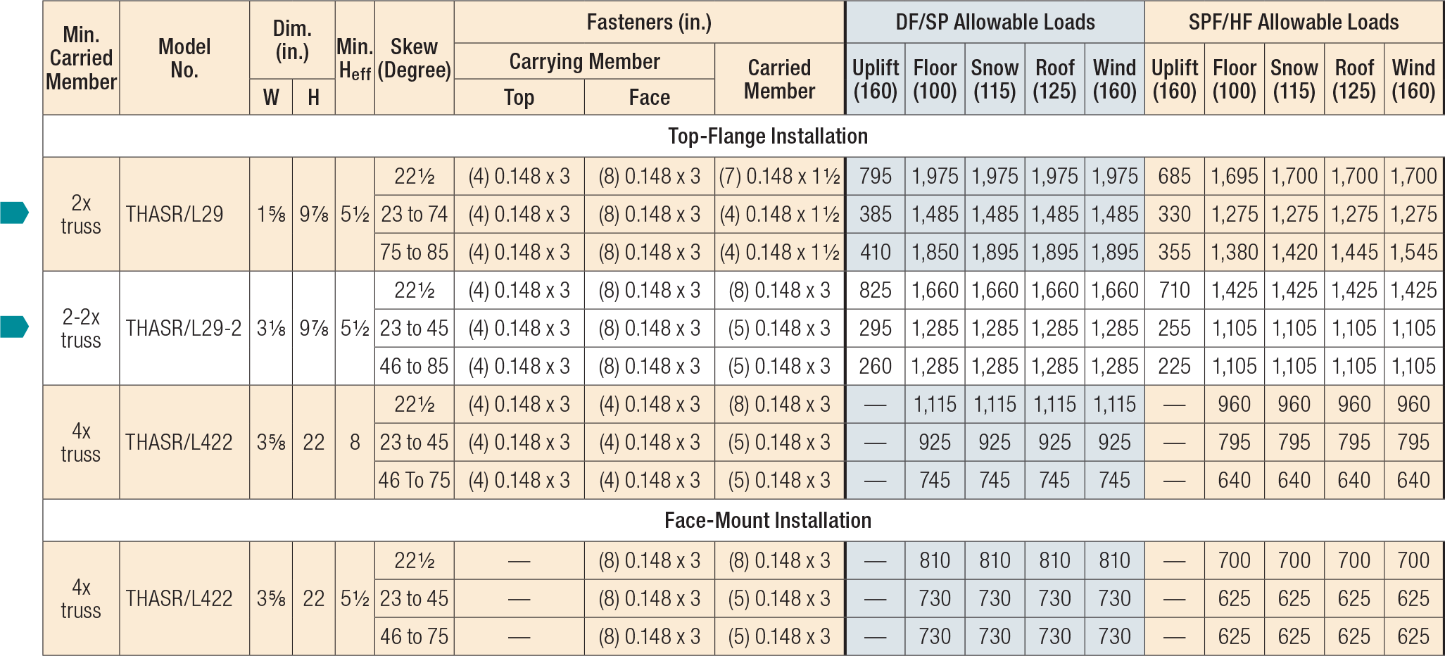 THASR/L Allowable Loads for Installation with Nails