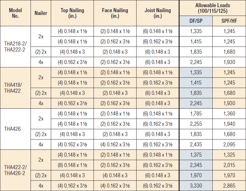 THA/THAC Adjustable Truss Hangers — Nailer Table
