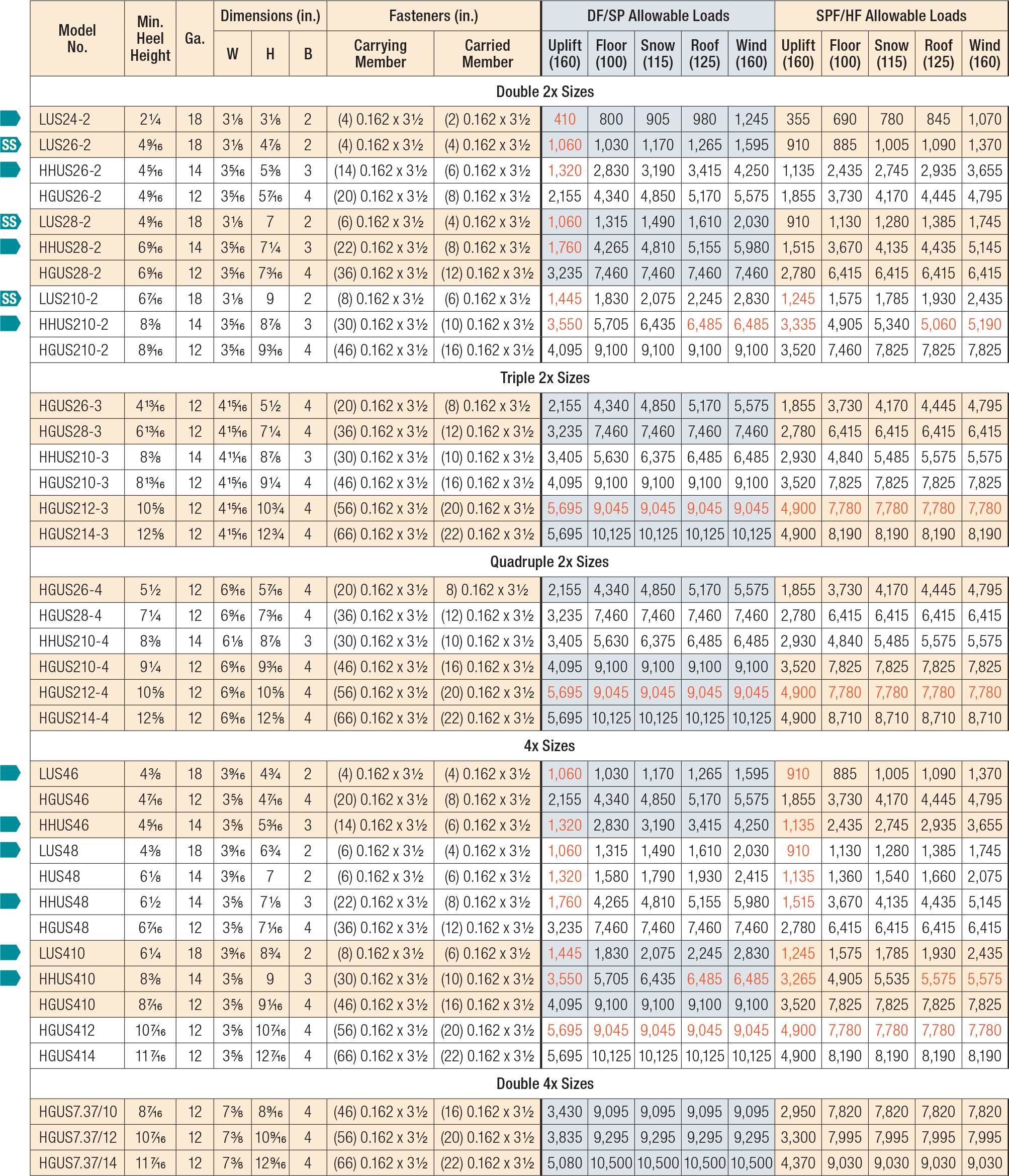LUS/MUS/HUS/HHUS/HGUS Load Table