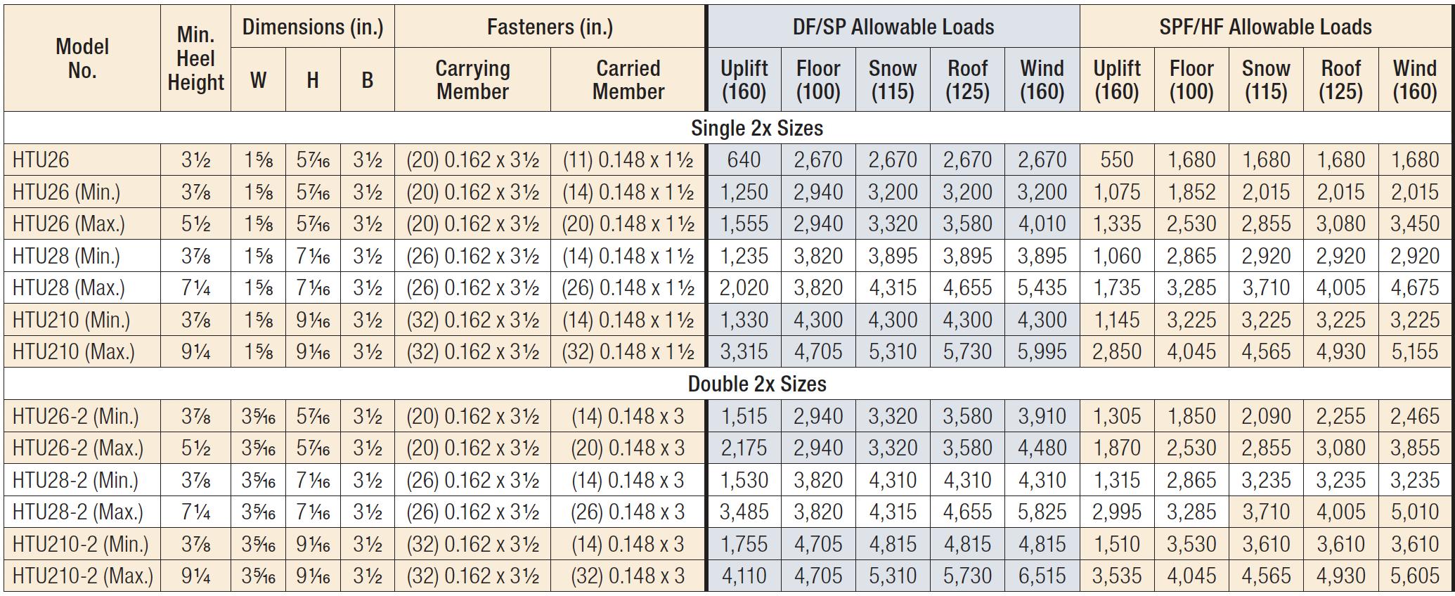HTU Standard Allowable Loads