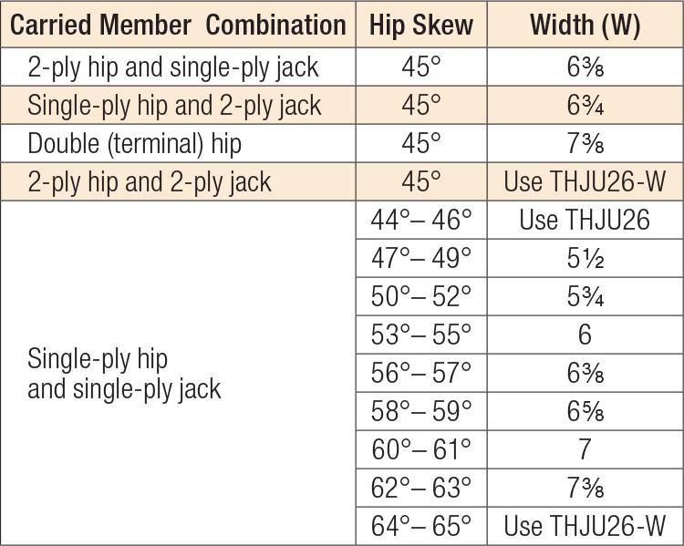 THJU Intermediate Width Options