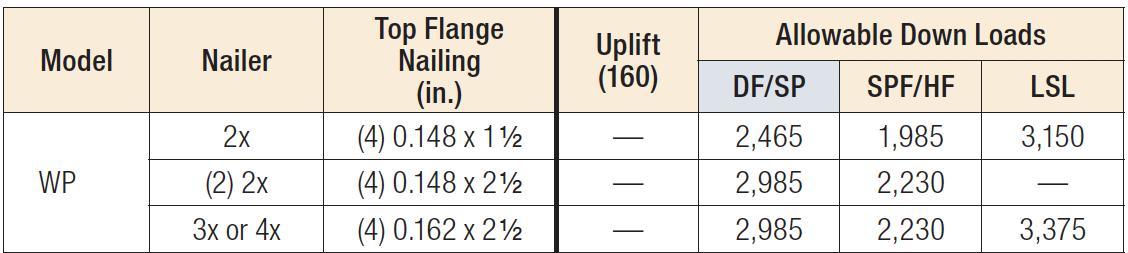 WP Nailer Table