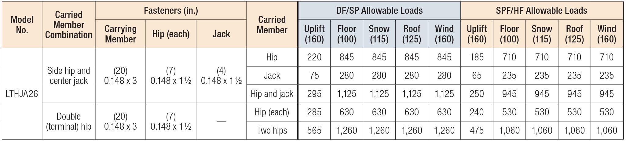 LTHJA26 Multiple-Truss Hip/Jack Hanger Load Table