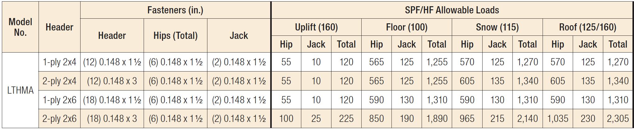 LTHMA Light-Duty Multiple-Truss Hanger Load Table