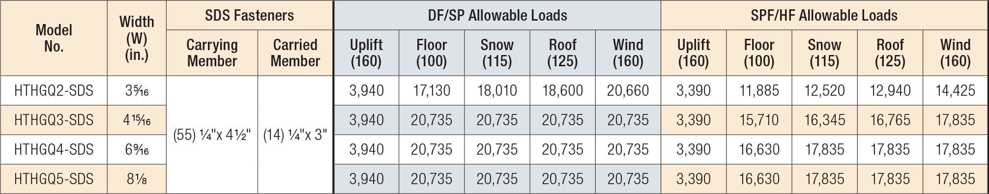 Allowable Loads for Heavy Multi-Ply Truss Girder