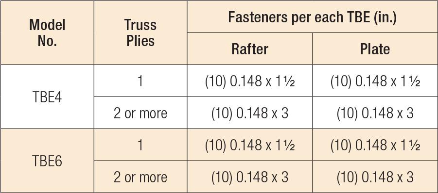 TBE Truss Bearing Enhancer Fastener Schedule
