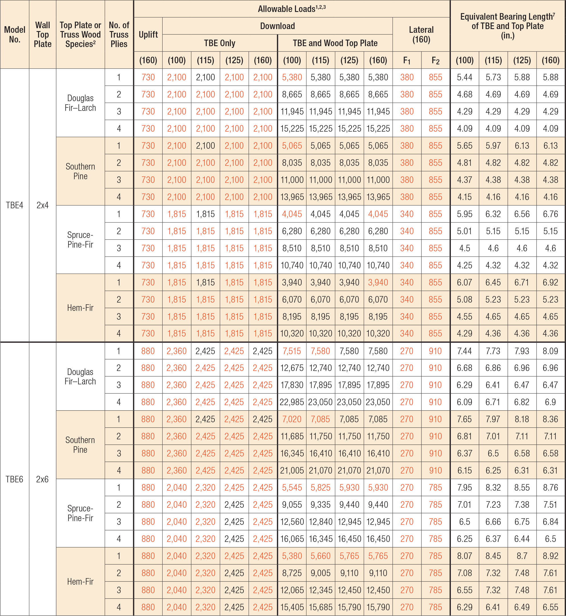 TBE Truss Bearing Enhancer Load Table