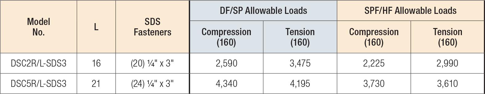 DSC Drag Strut Connector Load Table
