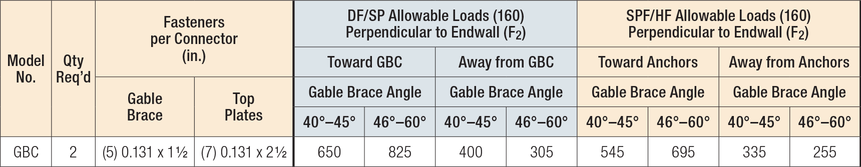 GBC Load Table