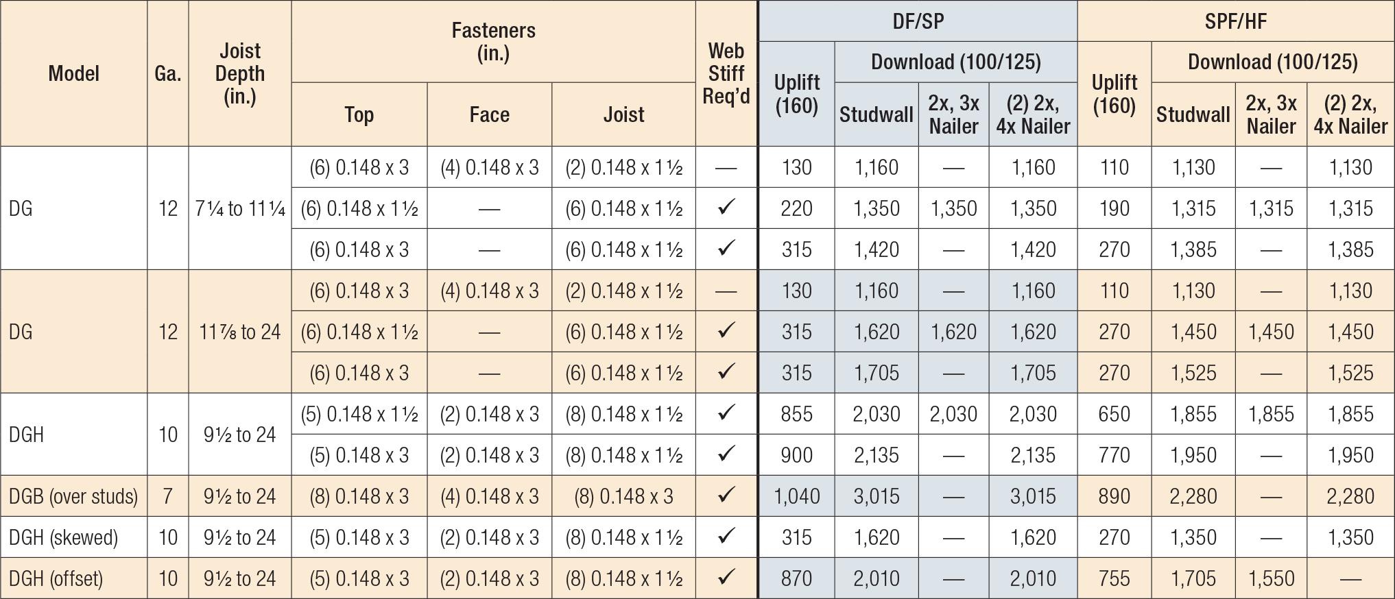 DG/DGB/DGH Fire Wall Hangers — Allowable Loads on 2x4 or 2x6 Wall