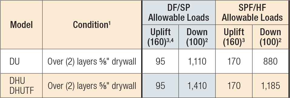 DU/DHU/DHUTF Load Table
