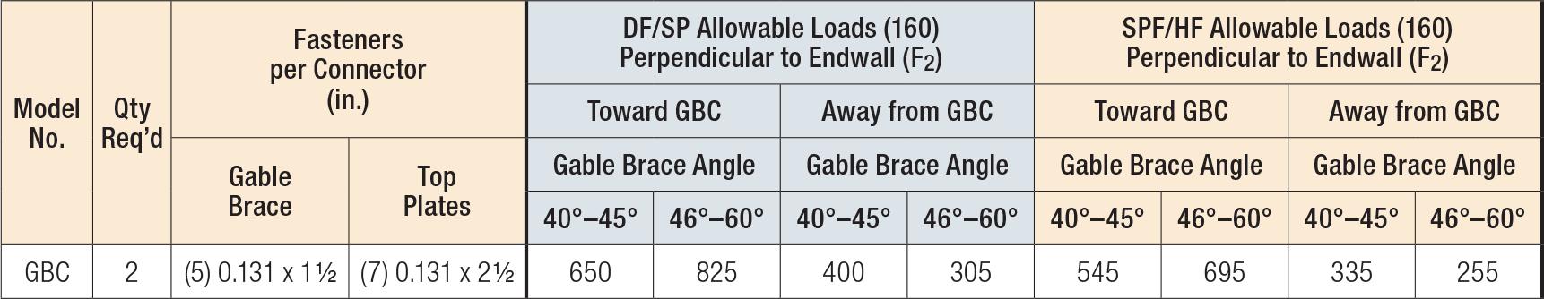 GBC Load Table