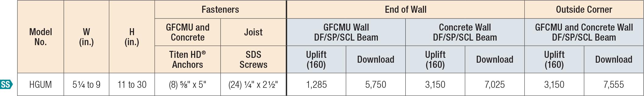 LGUM/HGUM Concealed Flange — Allowable Loads with One Flange Concealed