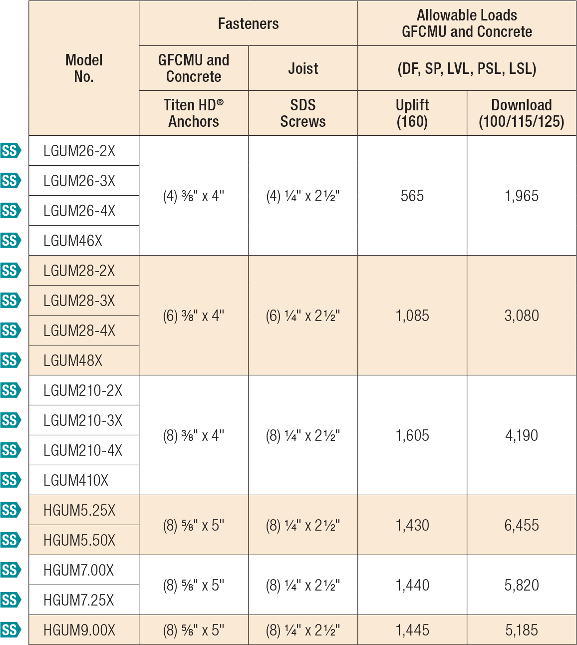 LGUM/HGUM Allowable Loads for Skewed (L/R) Applications