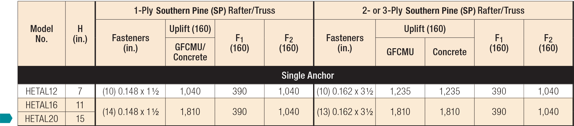 Embedded Truss Anchors and Truss Seat Snap-In Load Table