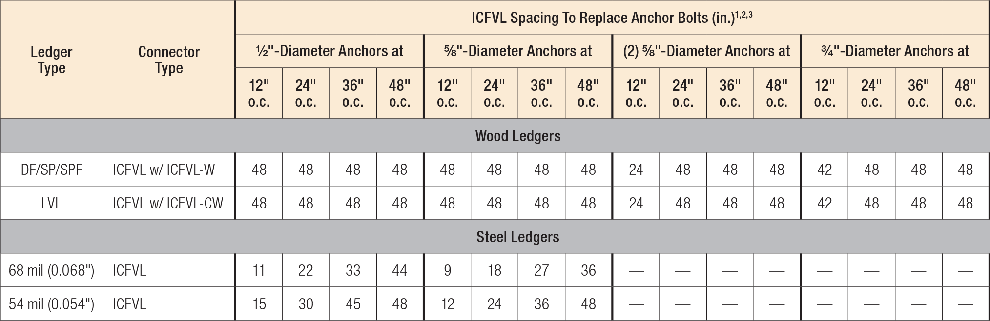 ICFVL Ledger Connector System Load Table