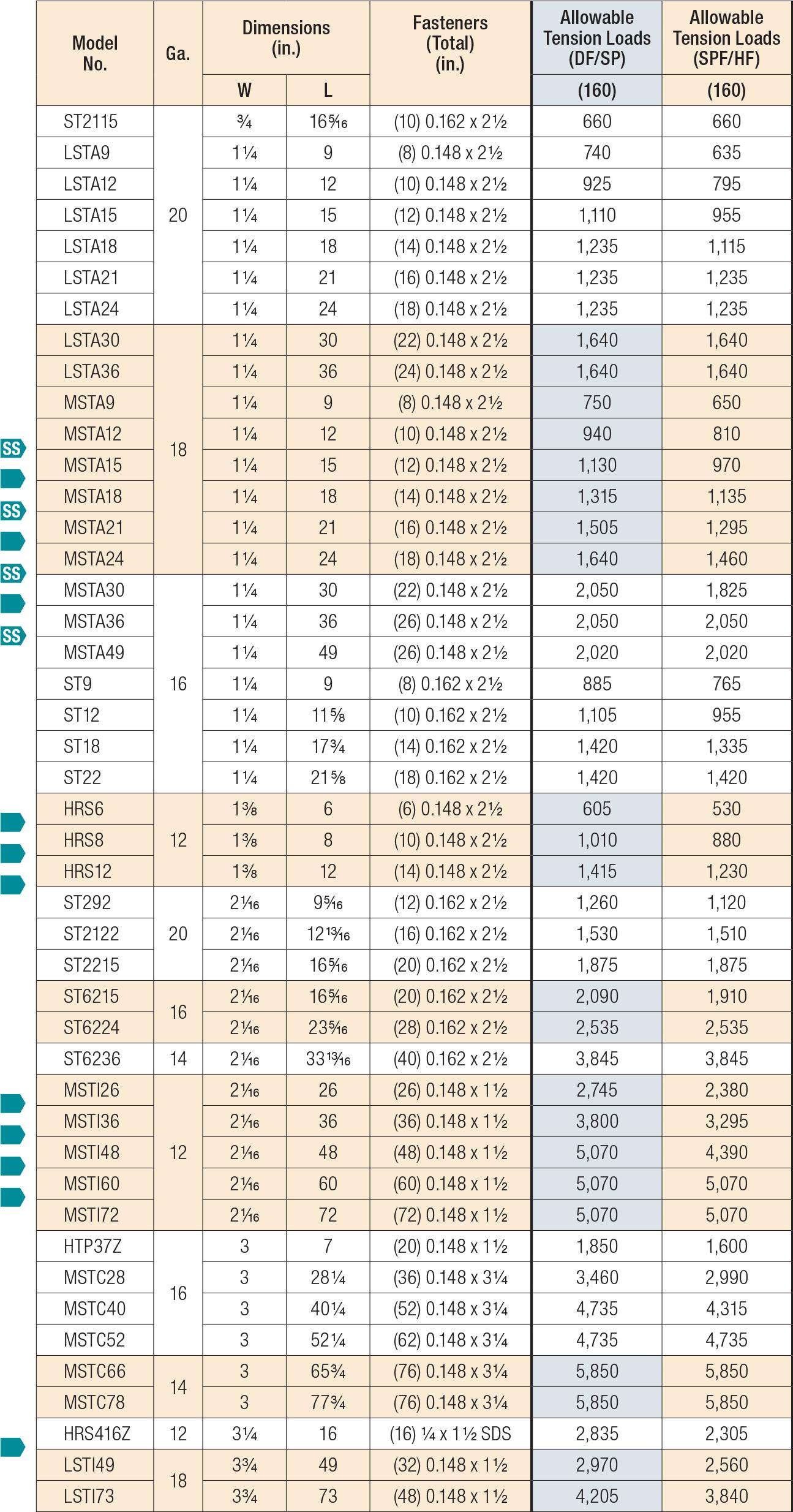 HRS/ST/HTP/LSTA/LSTI/MST/MSTA/MSTC/MSTI Strap Ties Load Table