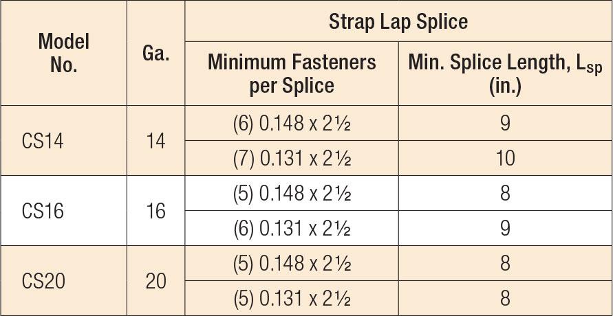 CS Coiled Straps — Strap Lap Splices