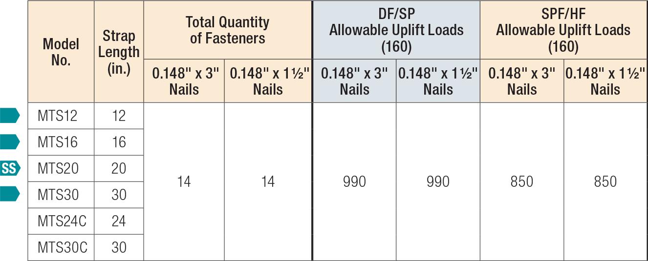 LTS/MTS/HTS Twist Straps Load Table