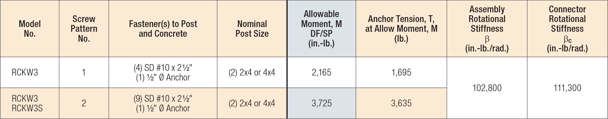 RCKW Allowable Loads for Wood Framing