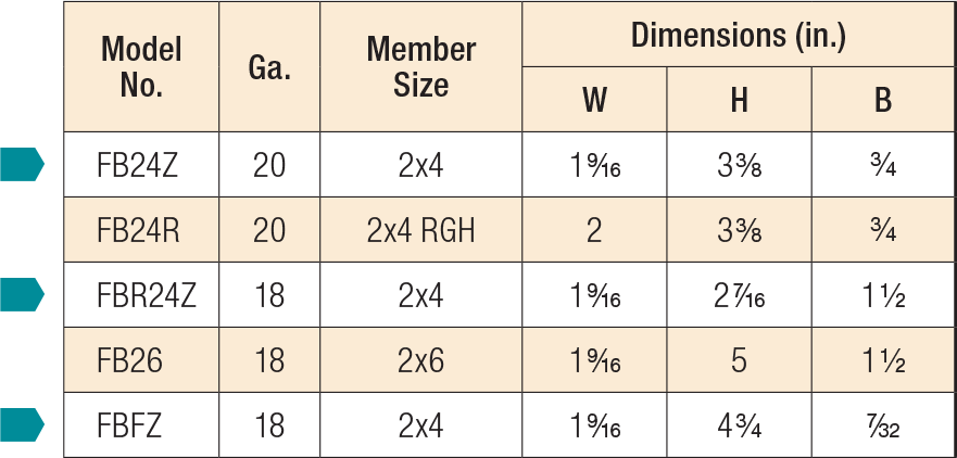 FB/FBR/FBFZ Fence Rail Brackets Product Table
