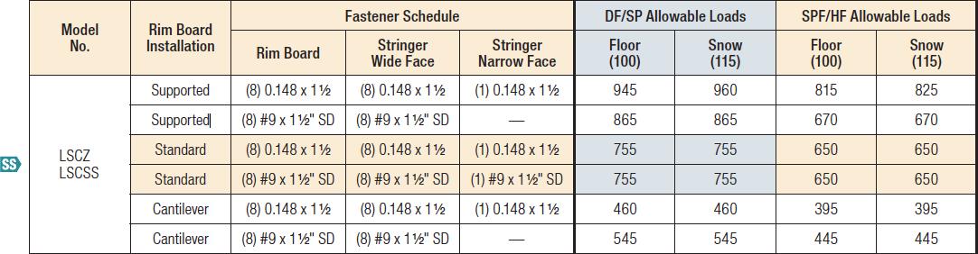 LSC Adjustable Stringer Connector Load Table