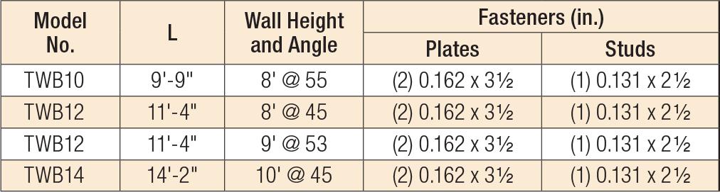 WB/WBC/TWB/RCWB Wall Bracing Product Table