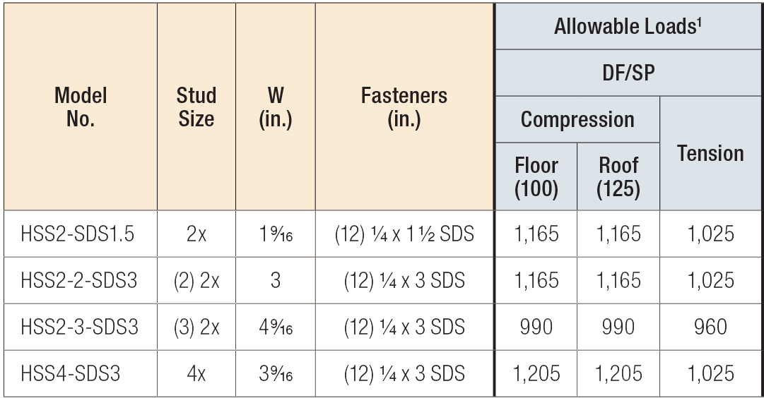 HSS/SS Stud Shoes Load Table